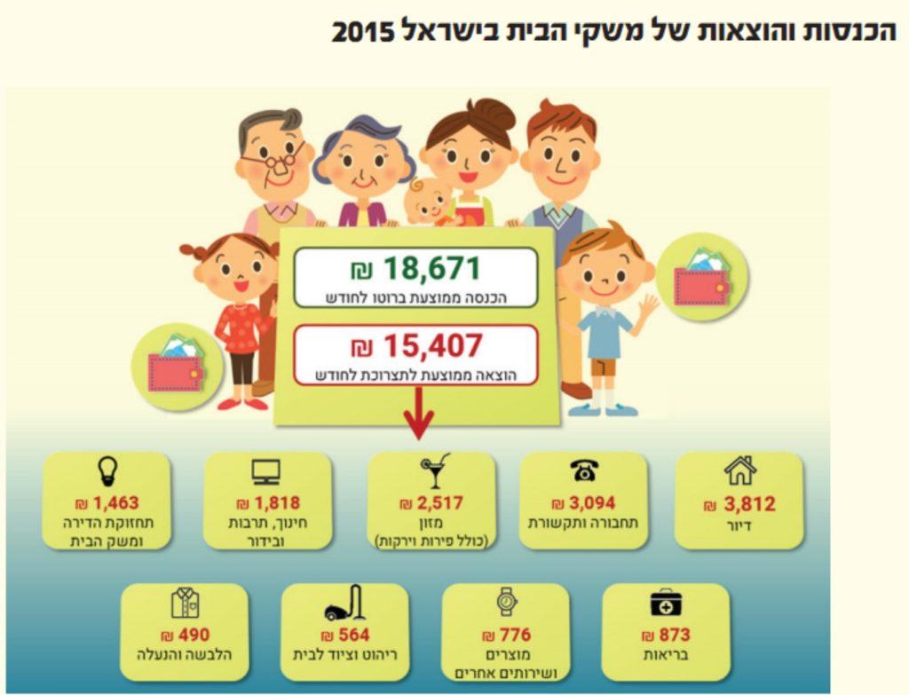 איך לצאת מהמינוס בבנק - הוצאות בישראל -
